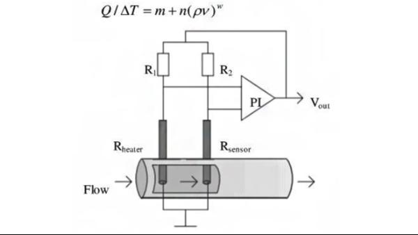 热式气体质量流量计的基本原理图