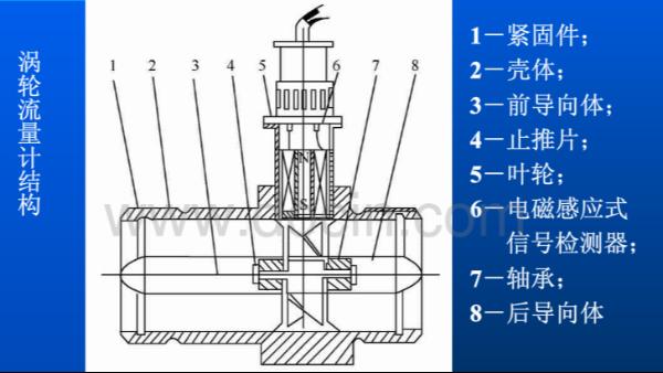 涡轮流量计原理图