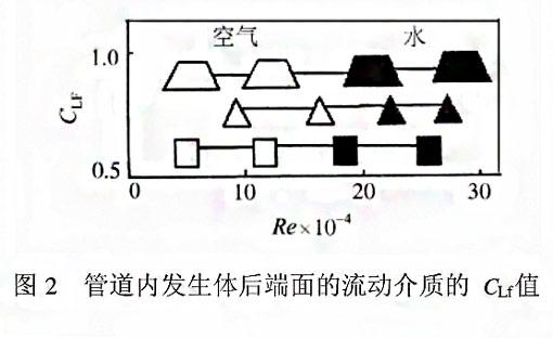 漩涡式气体质量流量计测量原理2